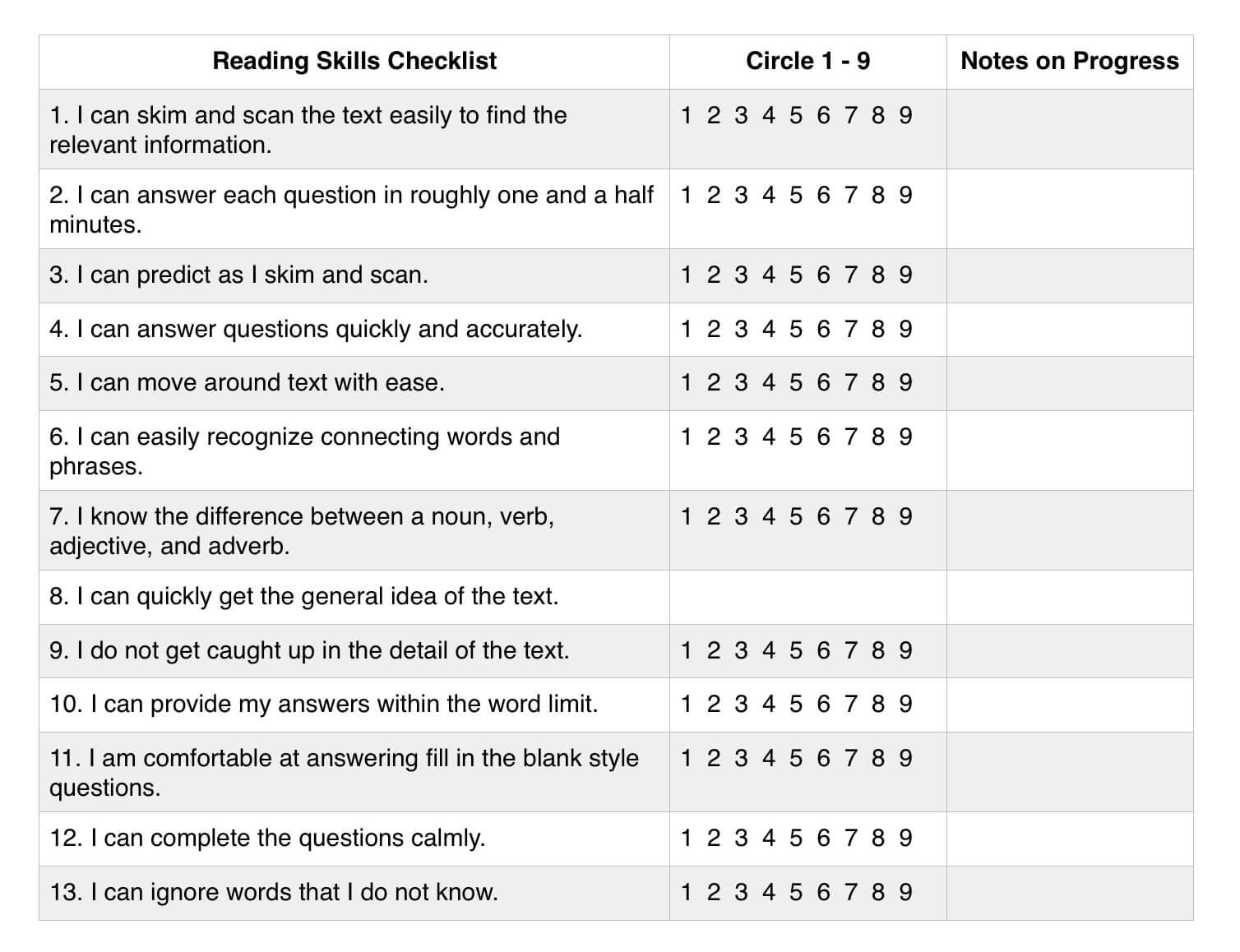 đánh giá kỹ năng đọc IELTS